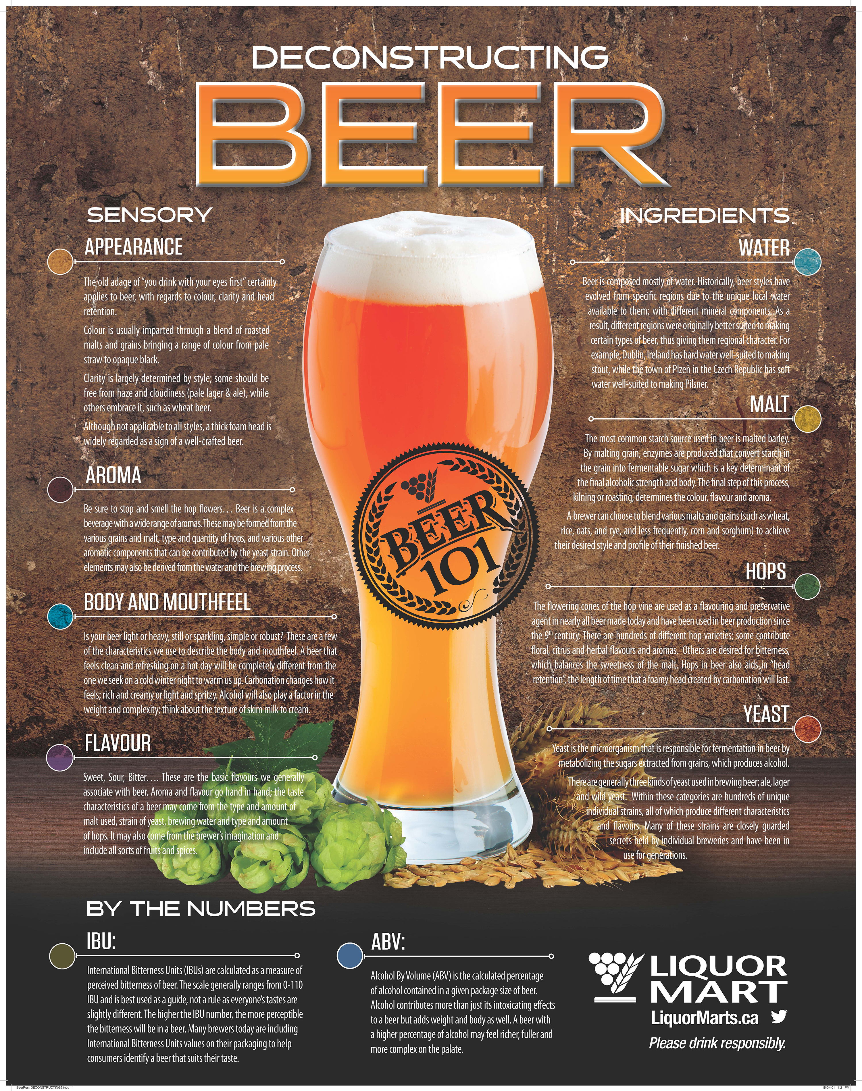 All About Beer | Manitoba Brew Hub