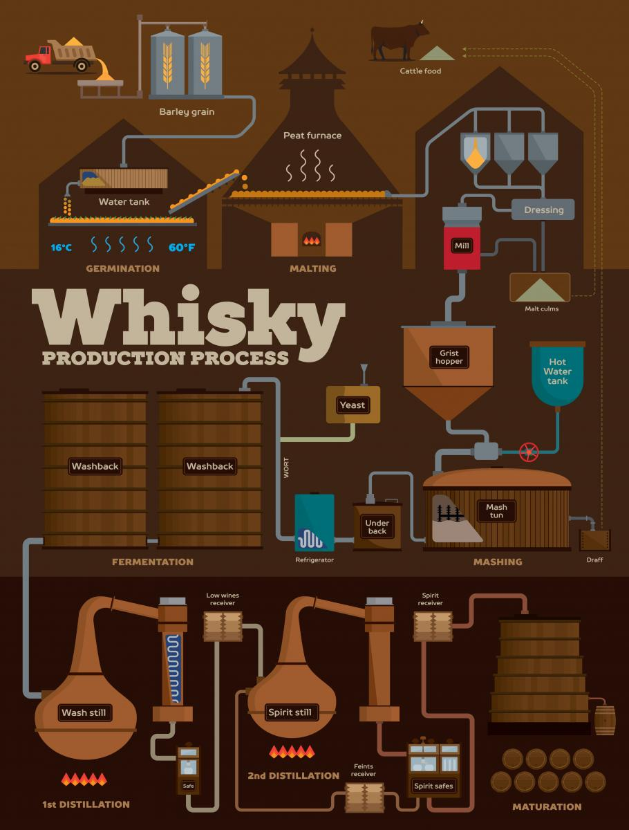 Infographic: Whisky Distillation Process. Available in alternate formats on request.